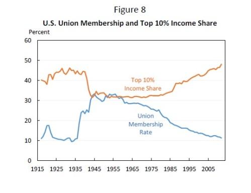 income vs union