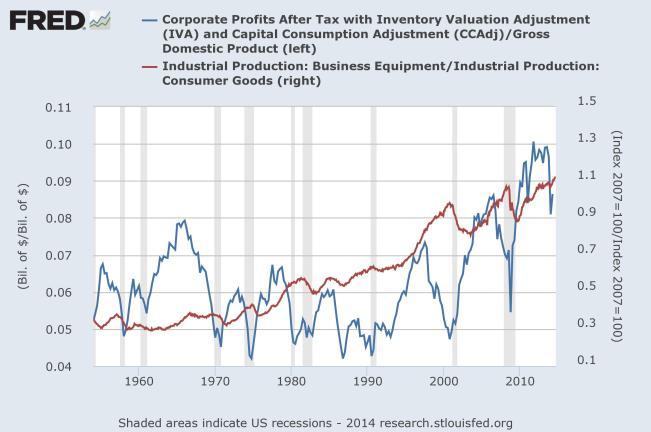 corp profits long