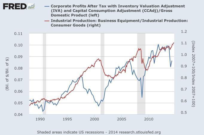 corp profits short