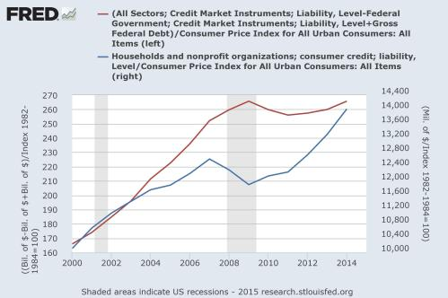 fredgraph debt