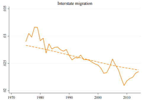 InterstateMigration-768x527