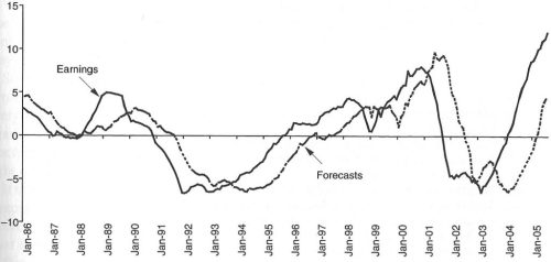 montier_earnings_forecast-1024x489