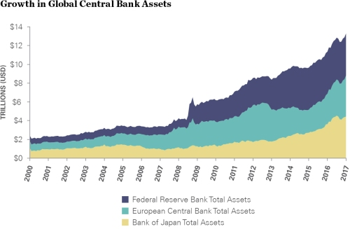 growth_in_global_central_bank_assets_1160x760