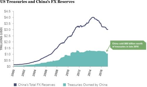 us_treasuries_and_china_fx_reserves_1160x687